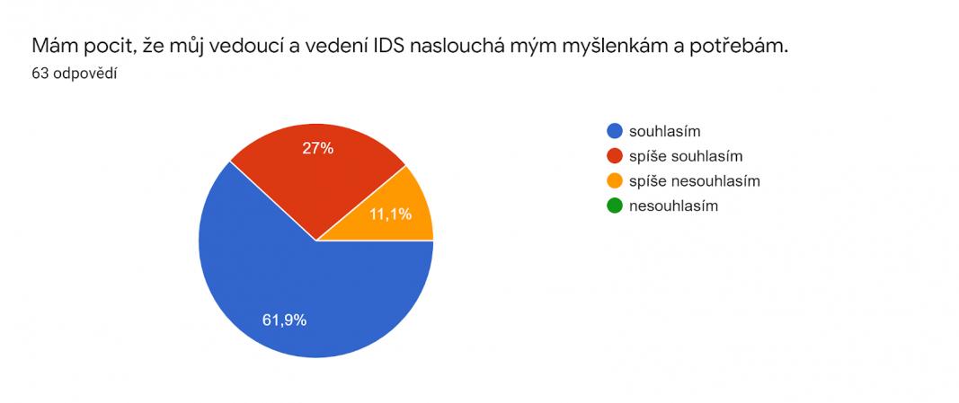 Otázka DS 1